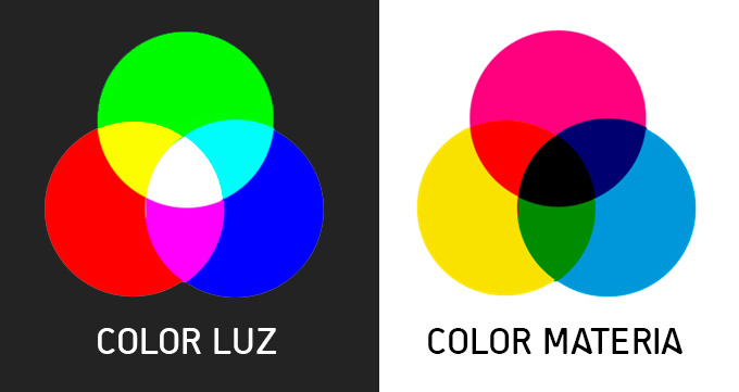 Color luz y color materia