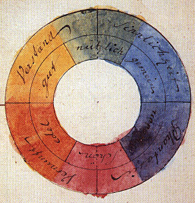 Teoría del color de Goethe
